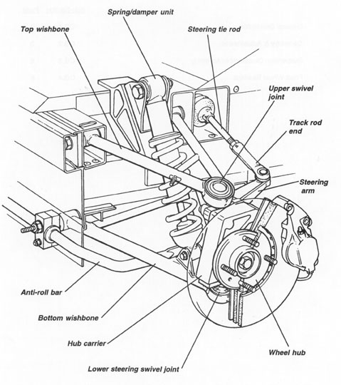 Front suspension  ponents diagram on geo tracker trailer
