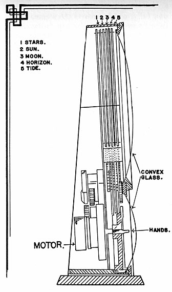 cross section of Spilhaus Space Clock